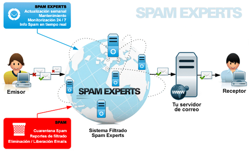 spam-experts-correo-electronico